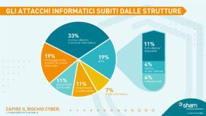 SHAM_Capire il rischio cyber_Info_4